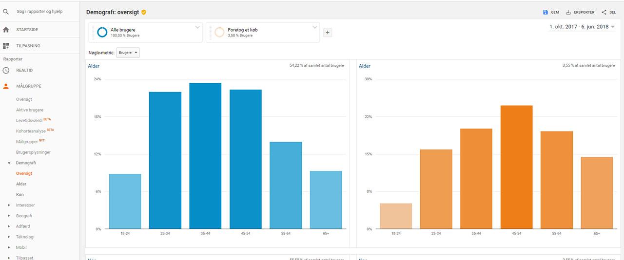 Find optimeringsguldkorn i dine data