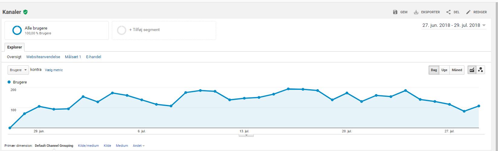 Har du styr på hvor mange besøgende din webshop har?