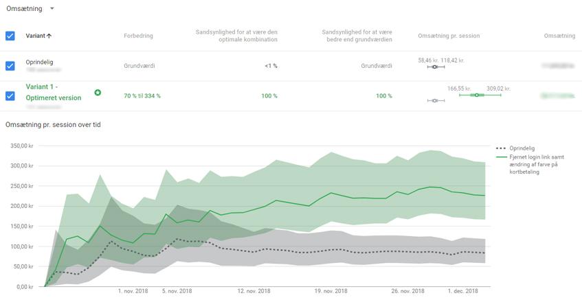 Webshop får 90% flere ordrer ved, at fjerne et link og ændre én linje CSS