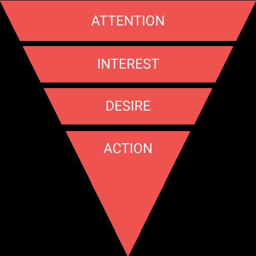AIDA - kommunikationsmodel