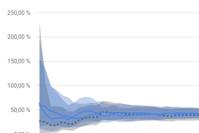 Ved brug af moderne splittest værktøjer som Google Optimize findes en statistisk signifikant vinder af hypotesen